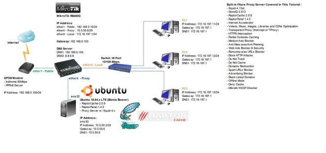 Network Topologi yang dipakai pada tutorial ini